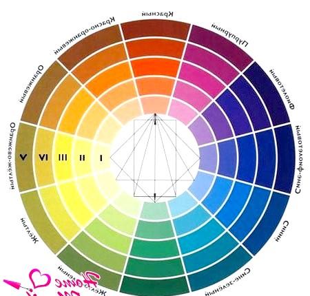 Фото - загальна схема поєднання кольорів і відтінків
