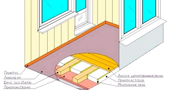 Фото - Піноплекс для утеплення лоджії - як укладати. Фото з сайту kimglass.ru