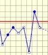 Графік базальної температури при вагітності - потрібний показник