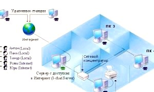 Як налаштувати локальну мережу?