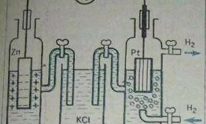 Фото - Що таке водневий електрод?
