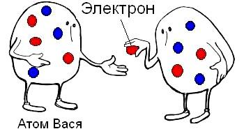 Фото - Як відбувається обмін електронами. Фото з сайту http://elisapeyron.dreamwidth.org/tag/experiments